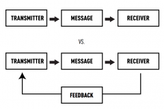 Initial Analysis of a Feedback Loop