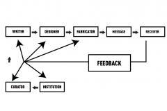 A Feedback Loop isnt so simple...